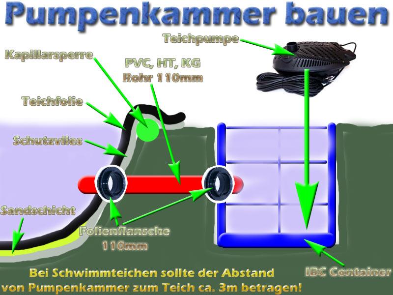 pumpenkammer-bauanleitung-teich