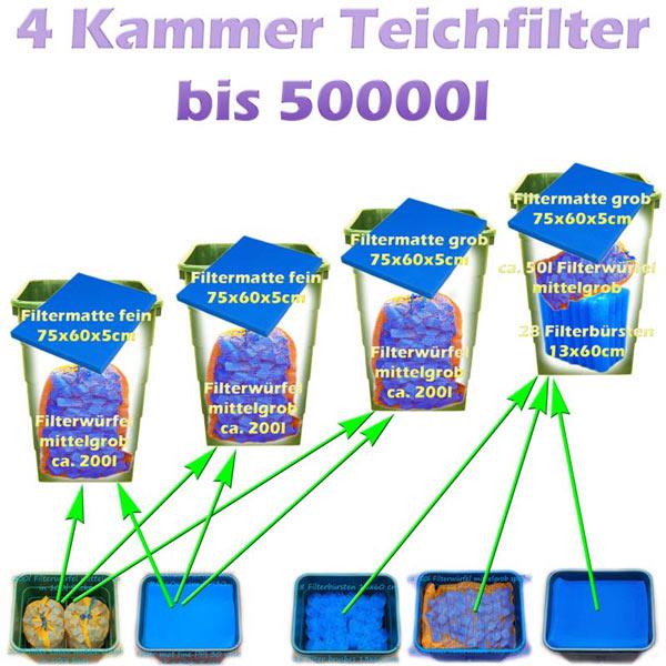 teichfilter-4-kammern-detail-2