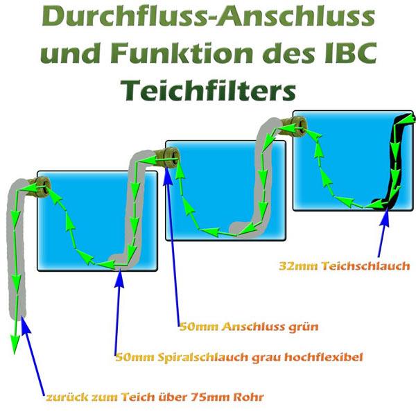 ibc-teichfilter-anschluss-funktion-detail-6