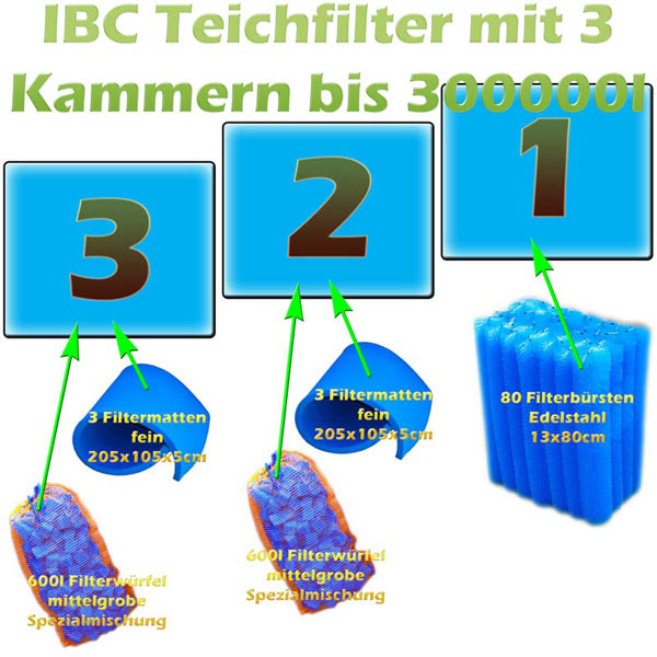 filtermaterial-3-kammer-ibc-teichfilter-detail-10