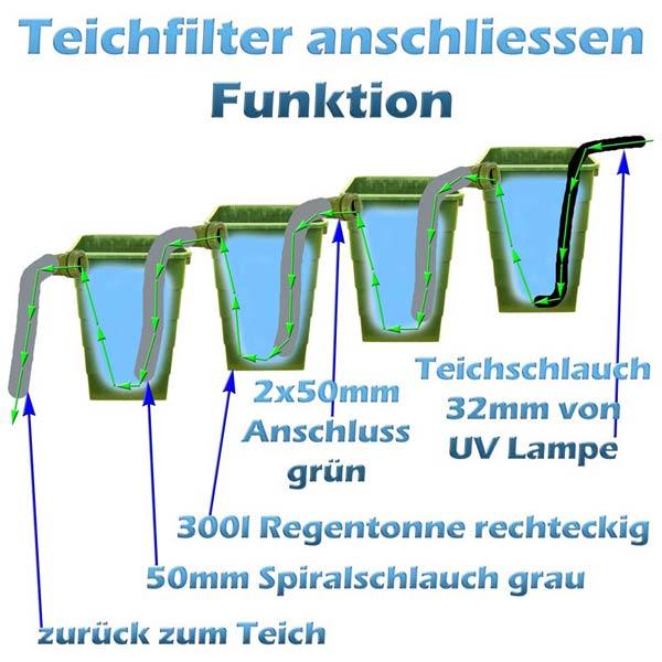teichfilter-anschliessen-funktion-detail-7